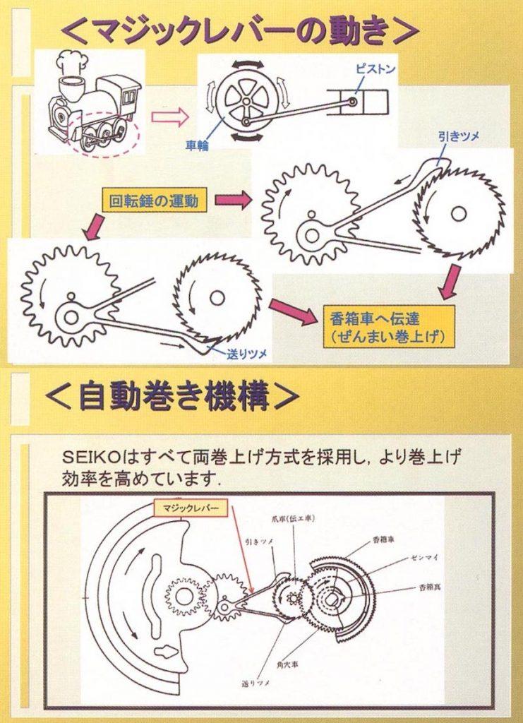 Удивительная история и устройство Seiko Spring Drive